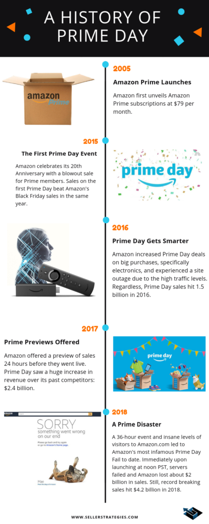 history timeline of amazon prime day